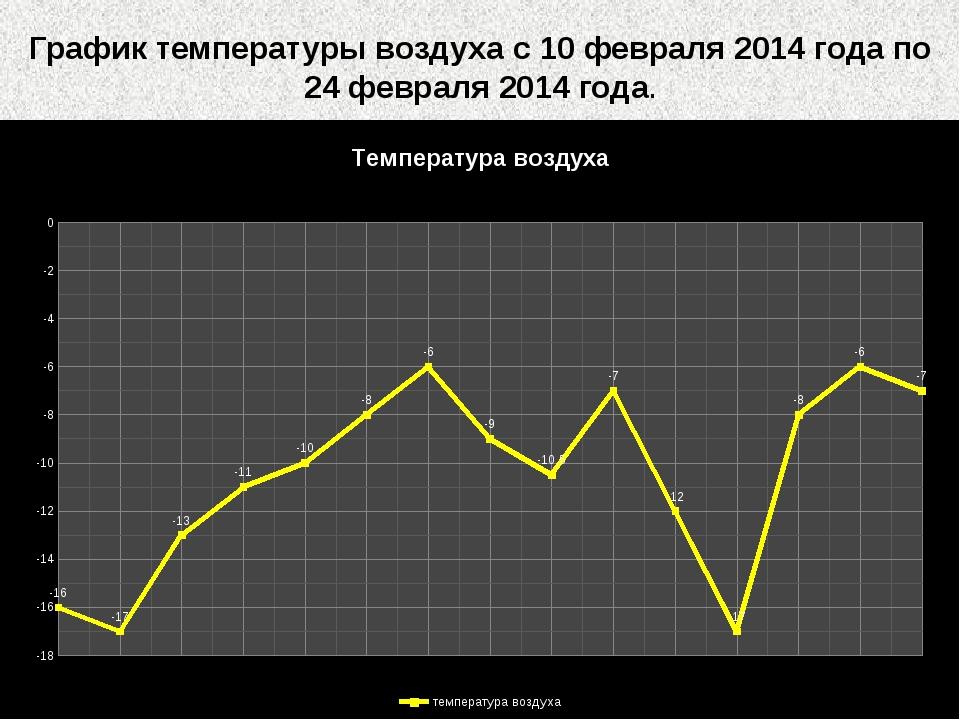 График температуры воздуха с 10 февраля 2014 года по 24 февраля 2014 года.