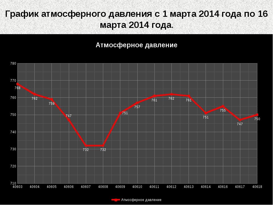 График атмосферного давления с 1 марта 2014 года по 16 марта 2014 года.