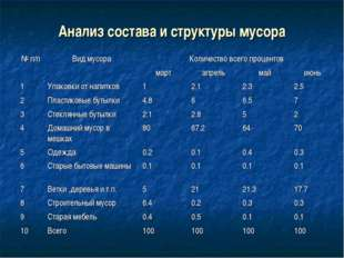 Анализ состава и структуры мусора № п/пВид мусораКоличество всего процентов