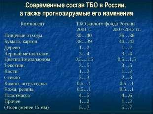 Современные состав ТБО в России, а также прогнозируемые его изменения Компоне