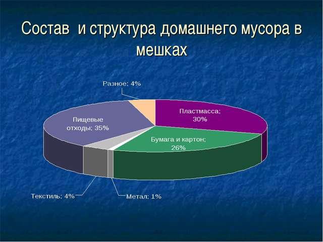 Состав и структура домашнего мусора в мешках