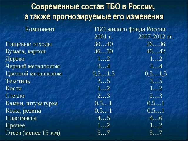 Современные состав ТБО в России, а также прогнозируемые его изменения Компоне...