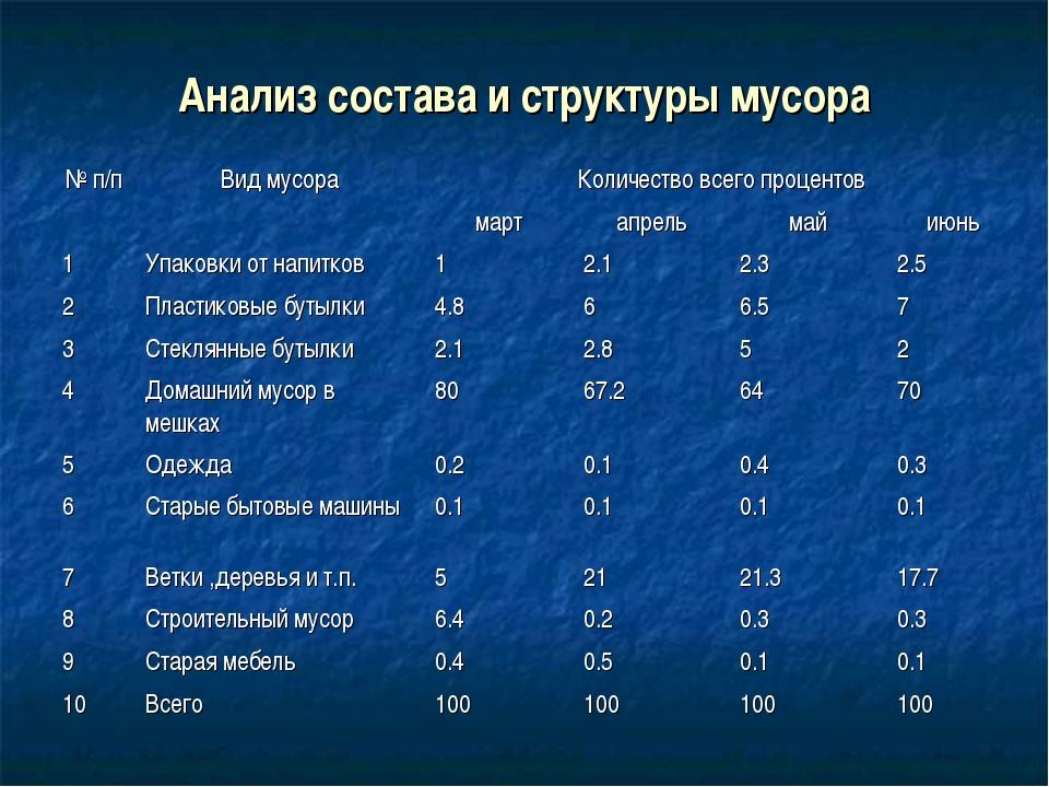Анализ состава и структуры мусора № п/пВид мусораКоличество всего процентов...