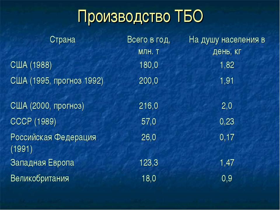 Производство ТБО СтранаВсего в год, млн. тНа душу населения в день, кг США...