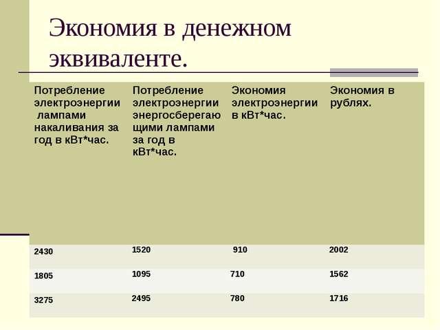 Диаграмма потребления электроэнергии за год.