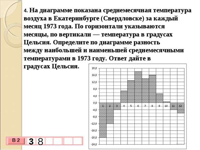4. На диаграмме показана среднемесячная температура воздуха в Екатеринбурге (...