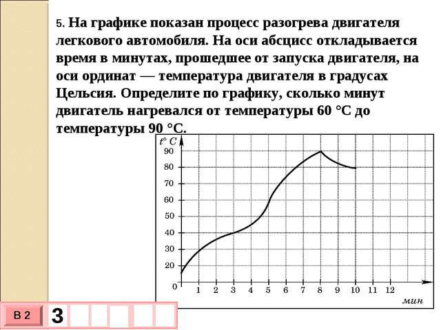 5. На графике показан процесс разогрева двигателя легкового автомобиля. На ос...