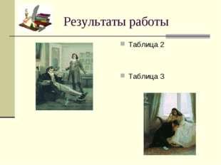 Результаты работы Таблица 2 Таблица 3