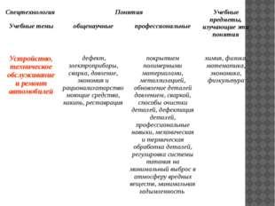 Спецтехнология Понятия Учебные предметы, изучающие эти понятия Учебные темы