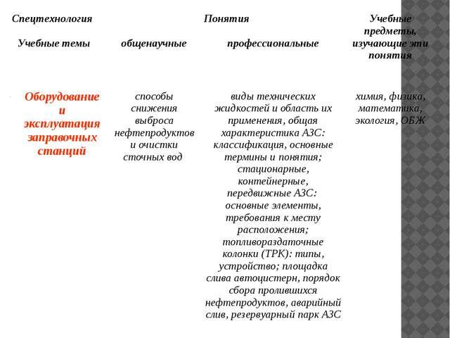 Спецтехнология Понятия Учебные предметы, изучающие эти понятия Учебные темы...