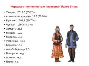 Народы с численностью населения более 5 тыс. Татары2012,6 (53,2 %) в том чис