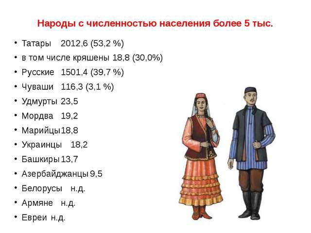 Народы с численностью населения более 5 тыс. Татары2012,6 (53,2 %) в том чис...