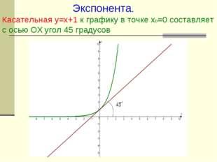Экспонента. Касательная у=х+1 к графику в точке х0=0 составляет с осью ОХ уг