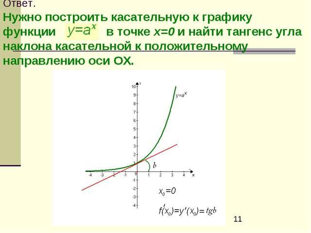 Ответ. Нужно построить касательную к графику функции в точке х=0 и найти танг...