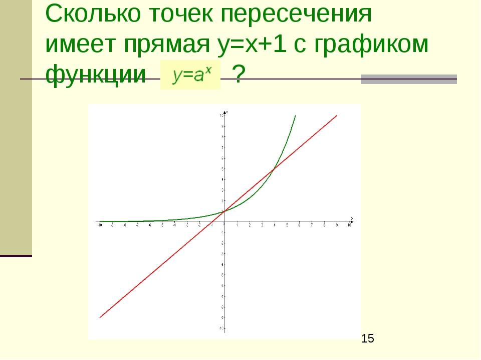Сколько точек пересечения имеет прямая у=х+1 с графиком функции ?