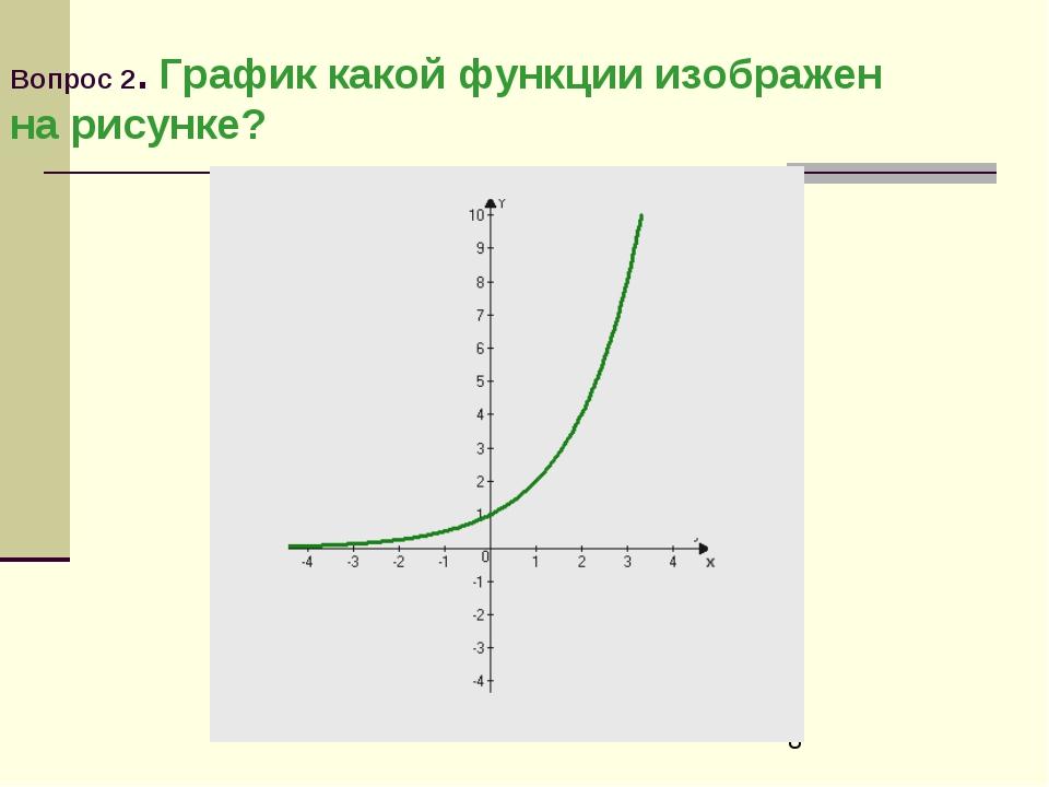 Вопрос 2. График какой функции изображен на рисунке?