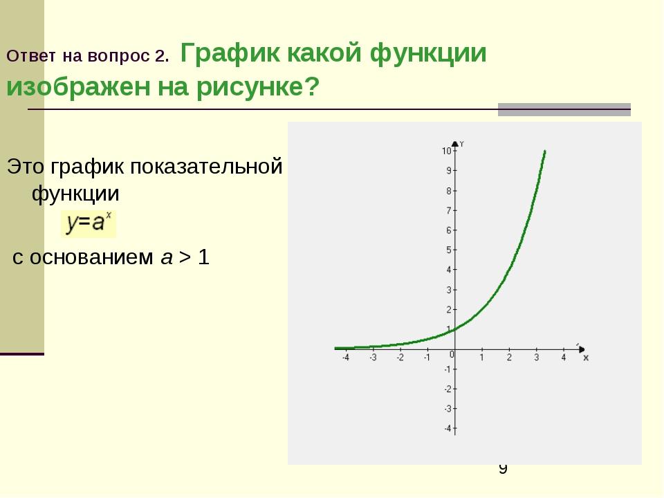 Ответ на вопрос 2. График какой функции изображен на рисунке? Это график пока...