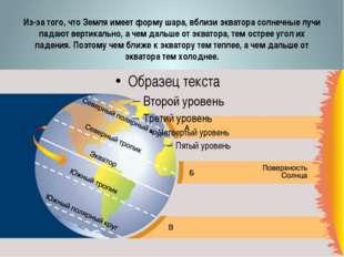 Из-за того, что Земля имеет форму шара, вблизи экватора солнечные лучи падают