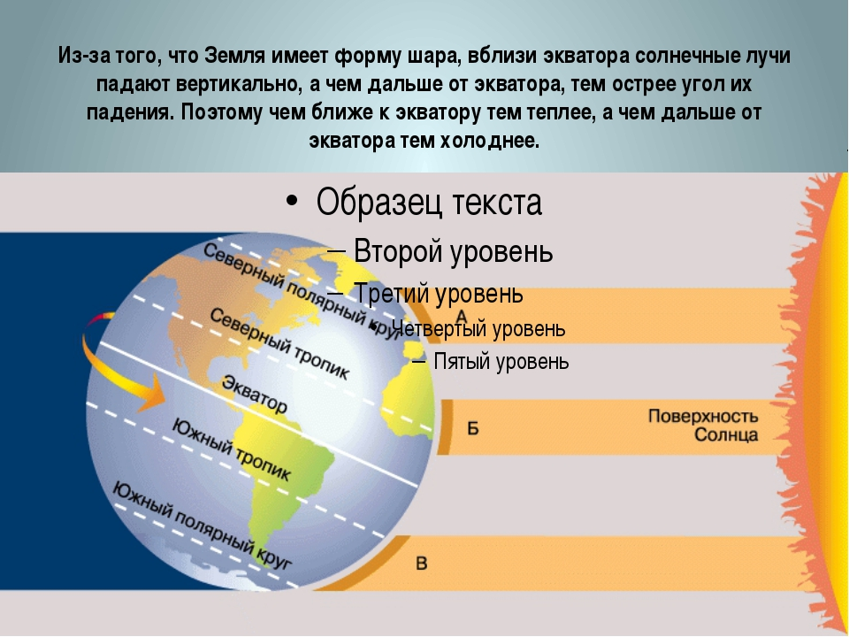 Из-за того, что Земля имеет форму шара, вблизи экватора солнечные лучи падают...