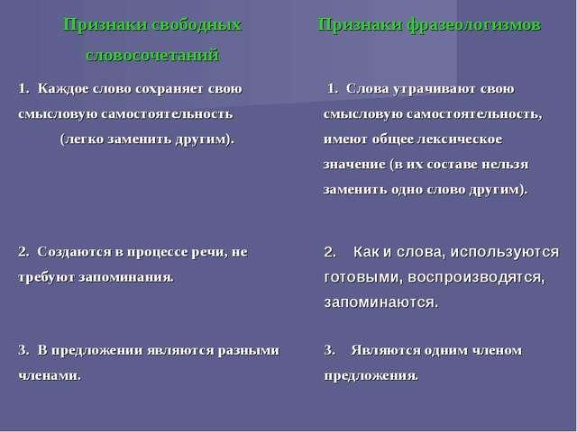 Признаки свободных словосочетанийПризнаки фразеологизмов 1. Каждое слово сох...