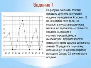 Задание 1 На рисунке жирными точками показано суточное количество осадков, вы