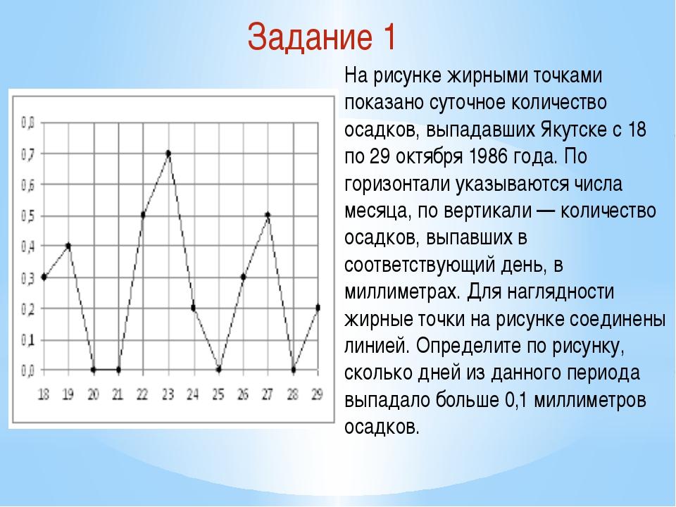Задание 1 На рисунке жирными точками показано суточное количество осадков, вы...