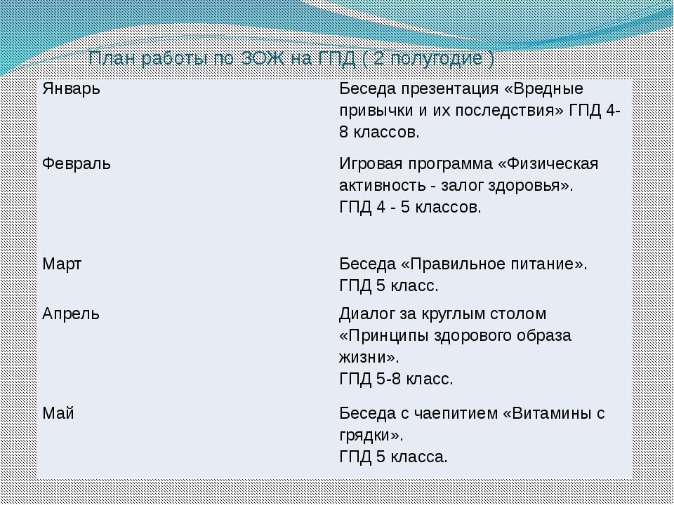 План работы по ЗОЖ на ГПД ( 2 полугодие ) Январь Беседа презентация «Вредные...