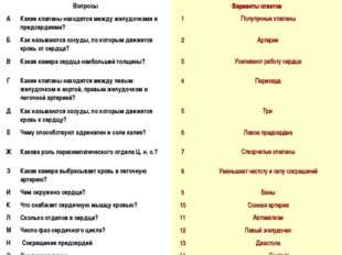 ВопросыВарианты ответов АКакие клапаны находятся между желудочками и предс