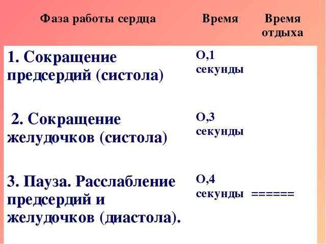 Фаза работы сердцаВремяВремя отдыха 1. Сокращение предсердий (систола) О,1...