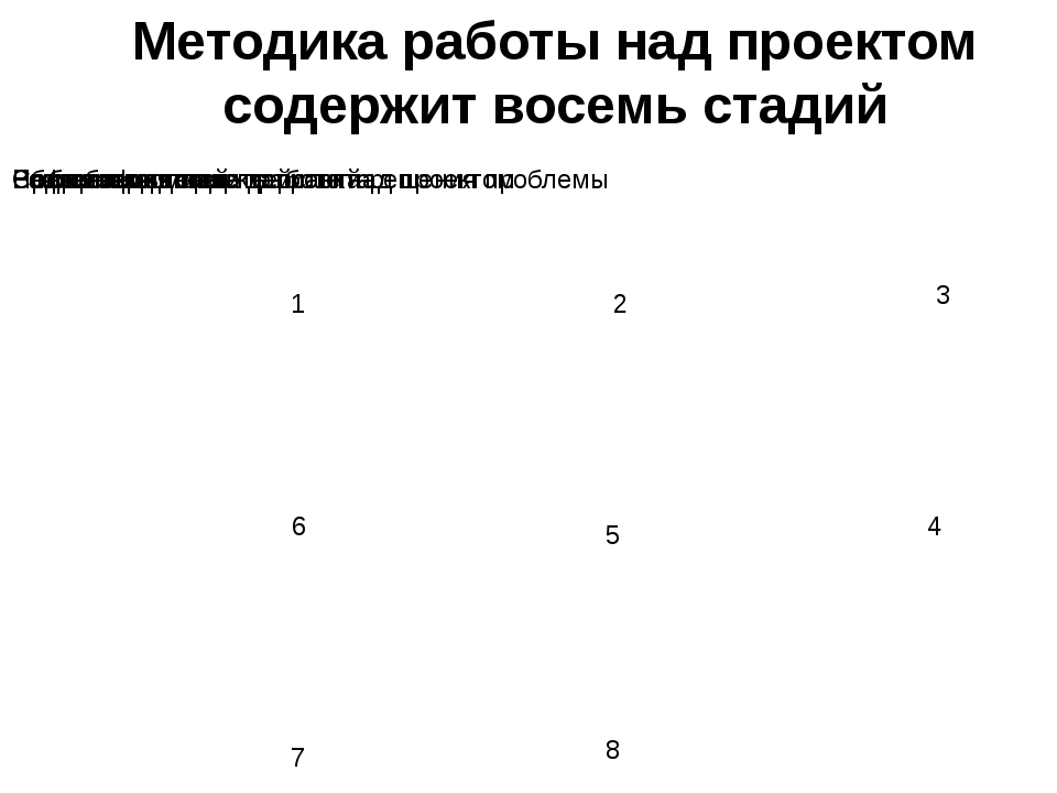Методика работы над проектом содержит восемь стадий 1 2 3 4 5 6 7 8