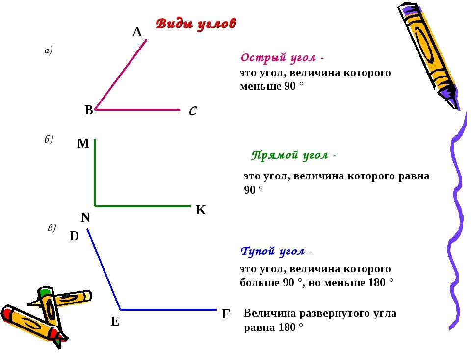 Виды углов б) в) а) В С А M N K E F Острый угол - Прямой угол - Тупой угол -...
