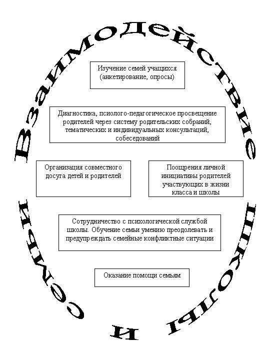 Социальный статус семей обучающихся - По уставу