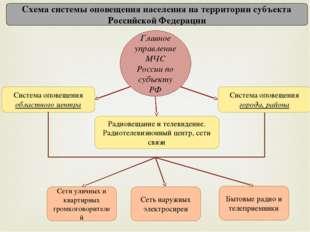 Схема системы оповещения населения на территории субъекта Российской Федераци