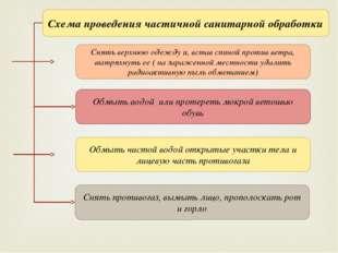 Схема проведения частичной санитарной обработки Снять верхнюю одежду и, встав