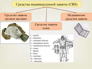Средства индивидуальной защиты (СИЗ) Средства защиты органов дыхания Средства