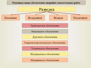 Основные виды обеспечения аварийно-спасательных работ Разведка Дорожное обесп