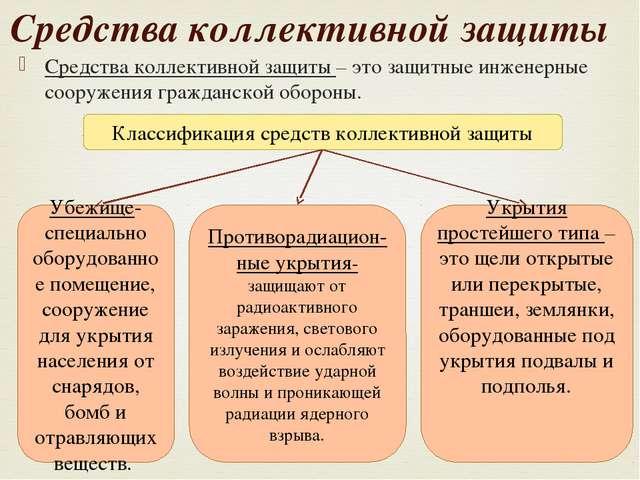 Презентация Средства Коллективной Защиты
