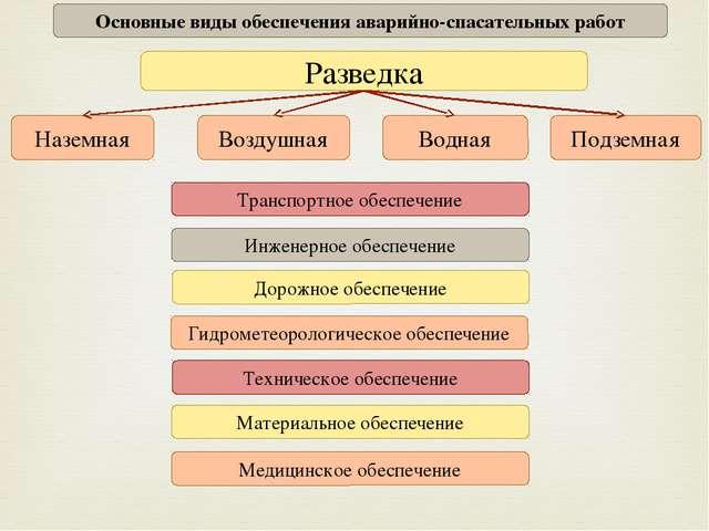 Основные виды обеспечения аварийно-спасательных работ Разведка Дорожное обесп...