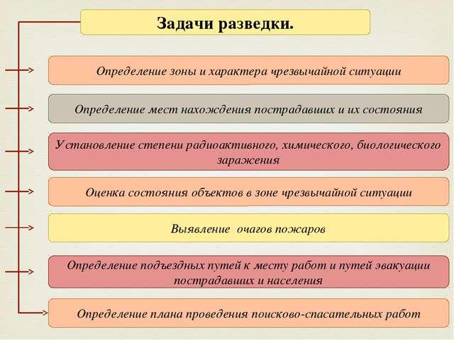 Задачи разведки. Определение зоны и характера чрезвычайной ситуации Определен...