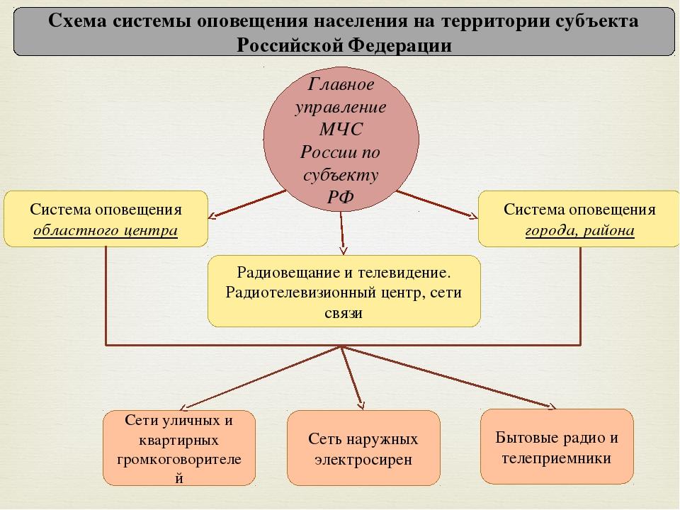 Схема системы оповещения населения на территории субъекта Российской Федераци...