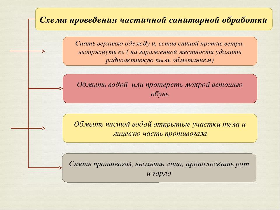 Схема проведения частичной санитарной обработки Снять верхнюю одежду и, встав...