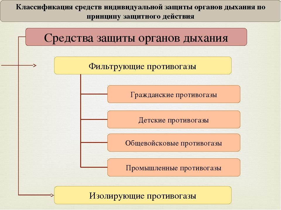 слайда 5 Классификация средств