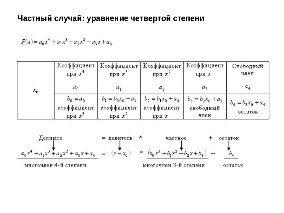 Частный случай: уравнение четвертой степени