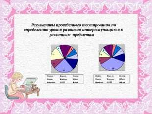 Результаты проведенного тестирования по определению уровня развития интереса