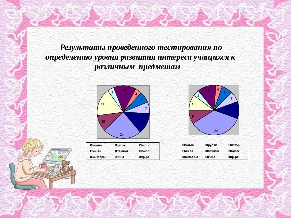 Результаты проведенного тестирования по определению уровня развития интереса...