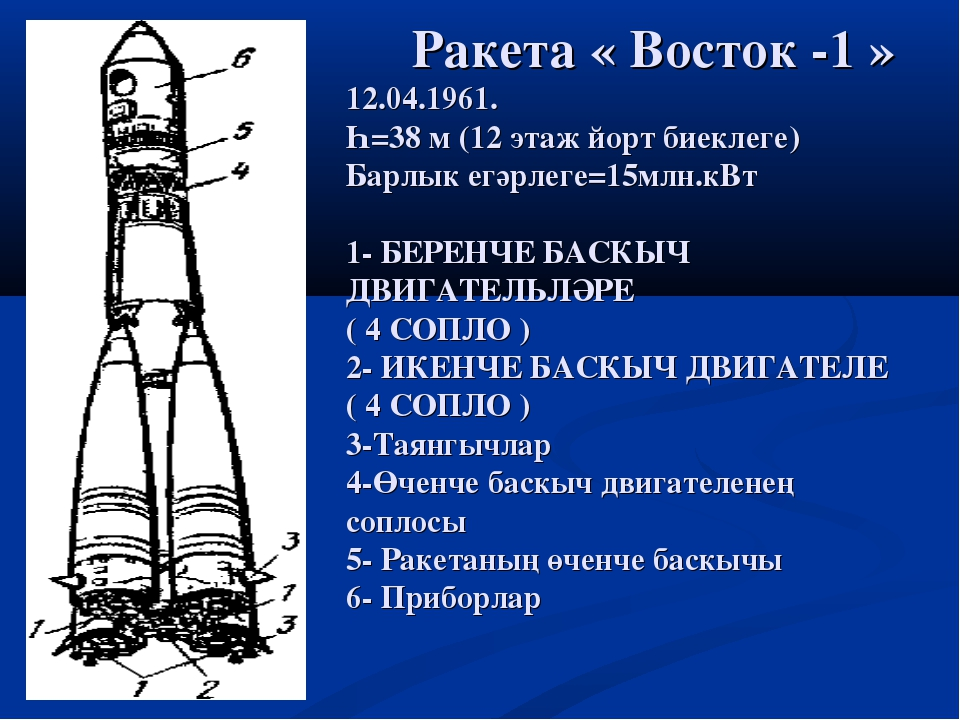 Ракета « Восток -1 » 12.04.1961. Һ=38 м (12 этаж йорт биеклеге) Барлык егәрл...