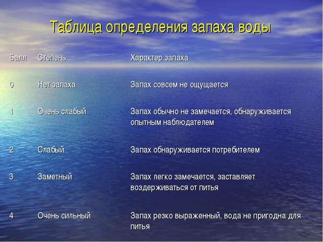 Таблица определения запаха воды Балл Степень Характер запаха 0Нет запаха...