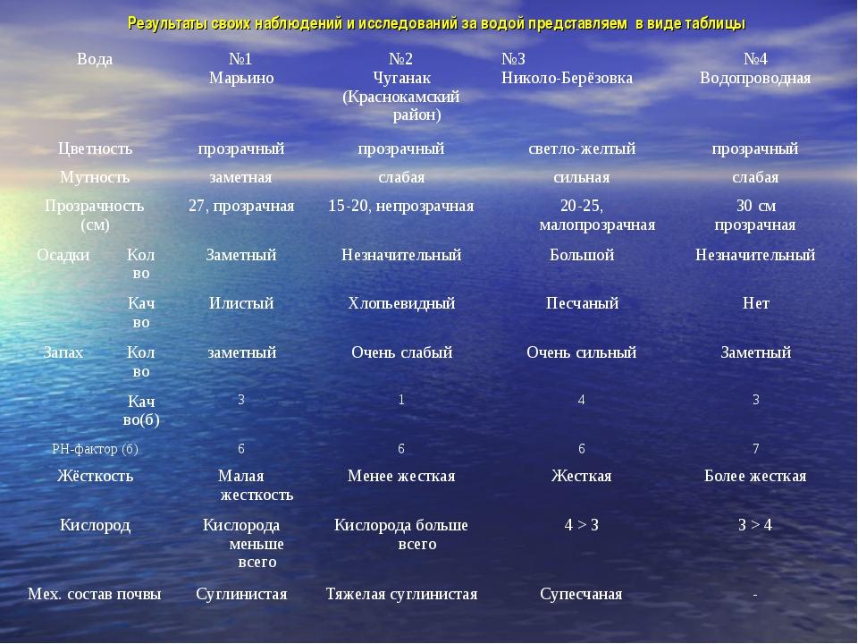 Результаты своих наблюдений и исследований за водой представляем в виде табли...