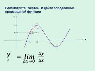 Δ x Δ y X1 X2 Y1 Y2 X Y y ' Рассмотрите чертеж и дайте определение производно