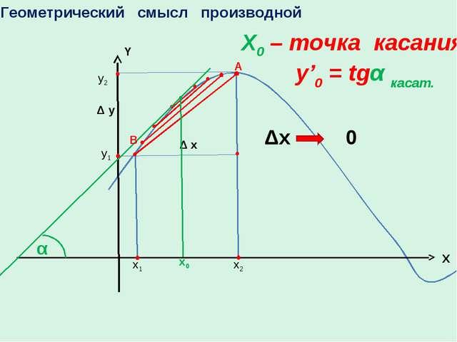 Геометрический смысл производной A Δх 0 х0 X0 – точка касания y'0 = tgα касат...